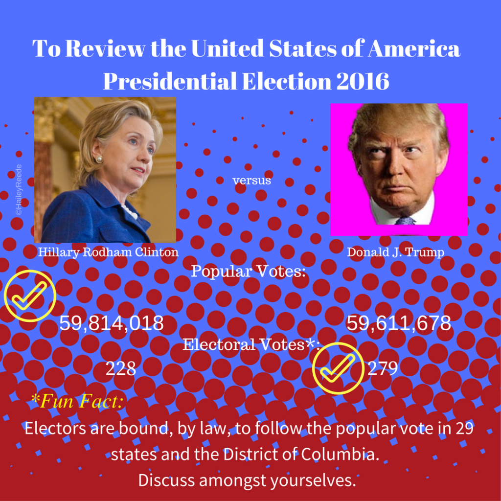 In the 2016 USA Presidential Election, Hillary Rodham Clinton won the popular vote, but Donald J. Trump won the electoral vote and, hence, the presidency. ©HaileyReede